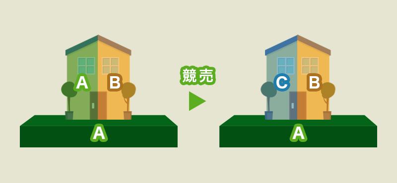 共有持分 建物持分の競売