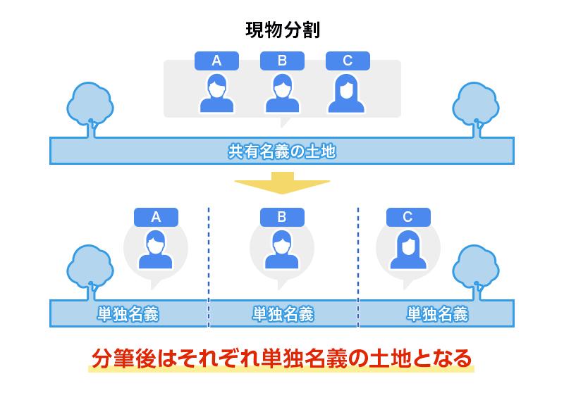 共有関係を解消する方法の一つである「現物分割」を説明した画像